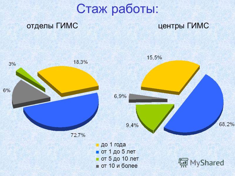 Стаж работы: отделы ГИМС центры ГИМС до 1 года от 1 до 5 лет от 5 до 10 лет от 10 и более