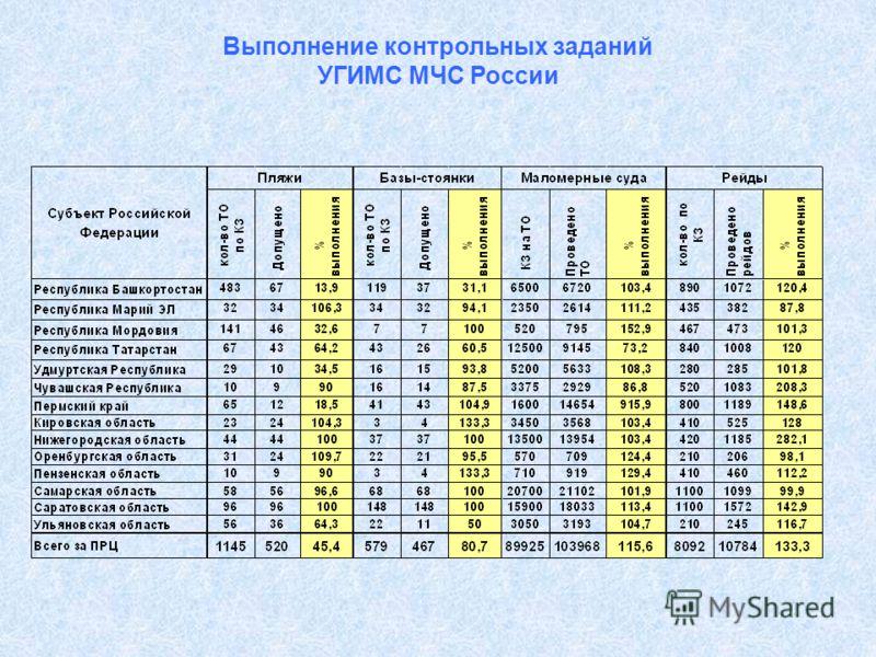 Выполнение контрольных заданий УГИМС МЧС России