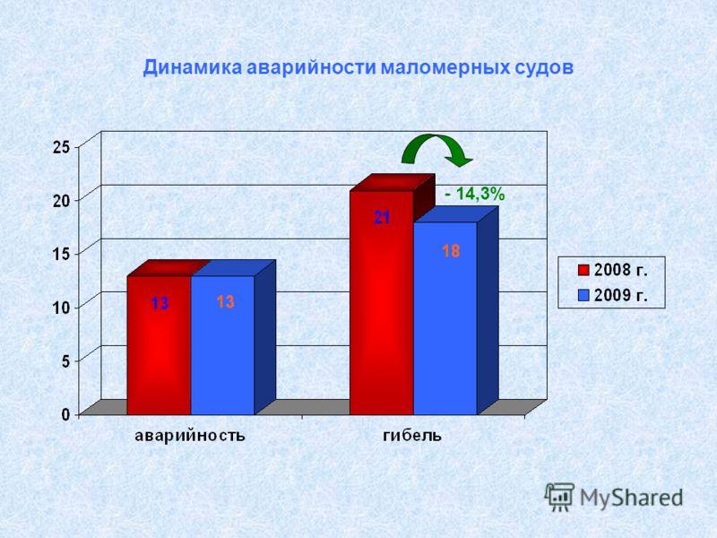 Динамика аварийности маломерных судов - 14,3%