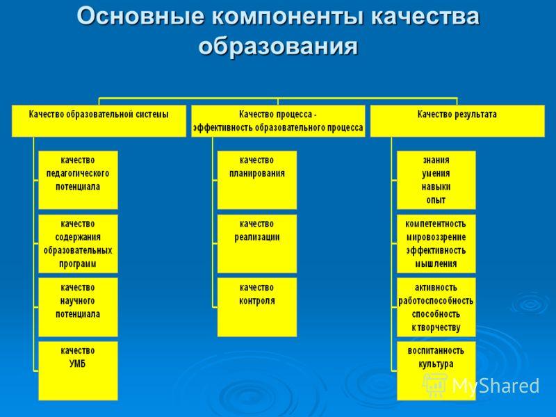 Основные компоненты качества образования