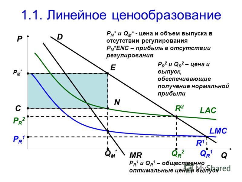 1.1. Линейное ценообразование P D MR LAC LMC Q PM*PM* E C N R2R2 PR1PR1 PR2PR2 QR1QR1 QR2QR2 R1R1 P M * и Q M * - цена и объем выпуска в отсутствии регулирования P M *ENC – прибыль в отсутствии регулирования QM*QM* P R 1 и Q R 1 – общественно оптимал