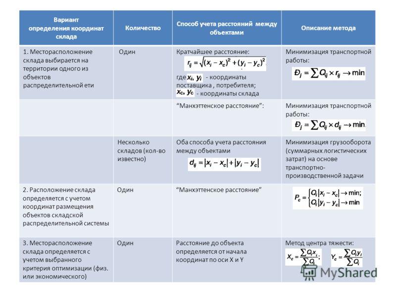 Вариант определения координат склада Количество Способ учета расстояний между объектами Описание метода 1. Mесторасположение склада выбирается на территории одного из объектов распределительной ети ОдинКратчайшее расстояние: где - координаты поставщи