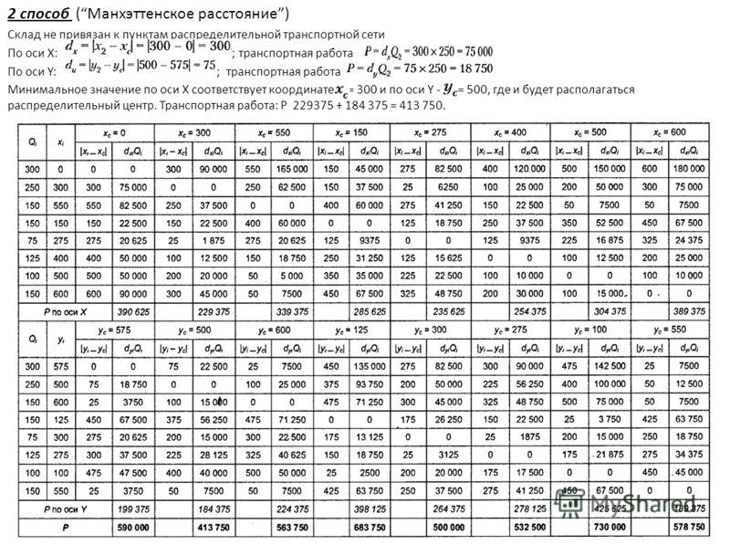 2 способ (Манхэттенское расстояние) Склад не привязан к пунктам распределительной транспортной сети По оси Х: ; транспортная работа По оси Y: ;транспортная работа Минимальное значение по оси Х соответствует координате = 300 и по оси Y - = 500, где и