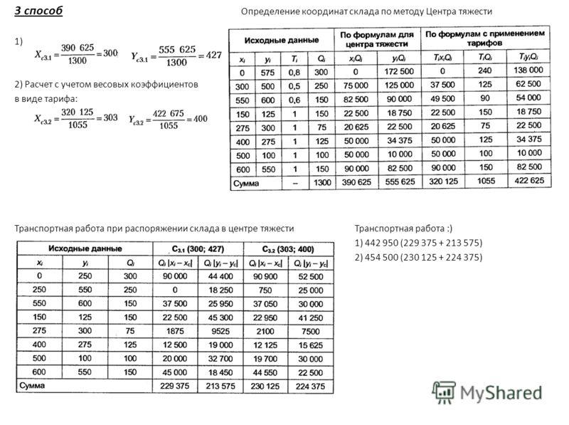 3 способ Определение координат склада по методу Центра тяжести 1) 2) Расчет с учетом весовых коэффициентов в виде тарифа: Транспортная работа при распоряжении склада в центре тяжестиТранспортная работа :) 1) 442 950 (229 375 + 213 575) 2) 454 500 (23