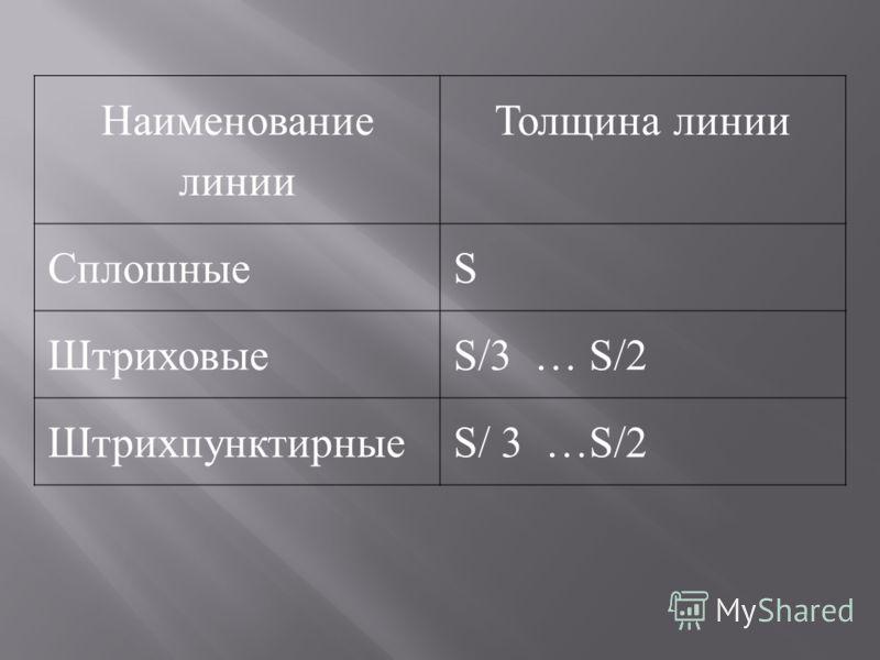 Наименование линии Толщина линии СплошныеS ШтриховыеS/3 … S/2 ШтрихпунктирныеS/ 3 …S/2