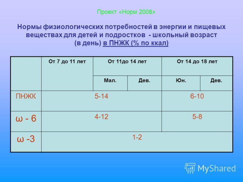 Нормы физиологических потребностей в энергии и пищевых веществах для детей и подростков - школьный возраст (в день) в ПНЖК (% по ккал) От 7 до 11 летОт 11до 14 летОт 14 до 18 лет Мал.Дев.Юн.Дев. ПНЖК5-146-10 ω - 6 4-125-8 ω -3 1-2 Проект «Норм 2008»