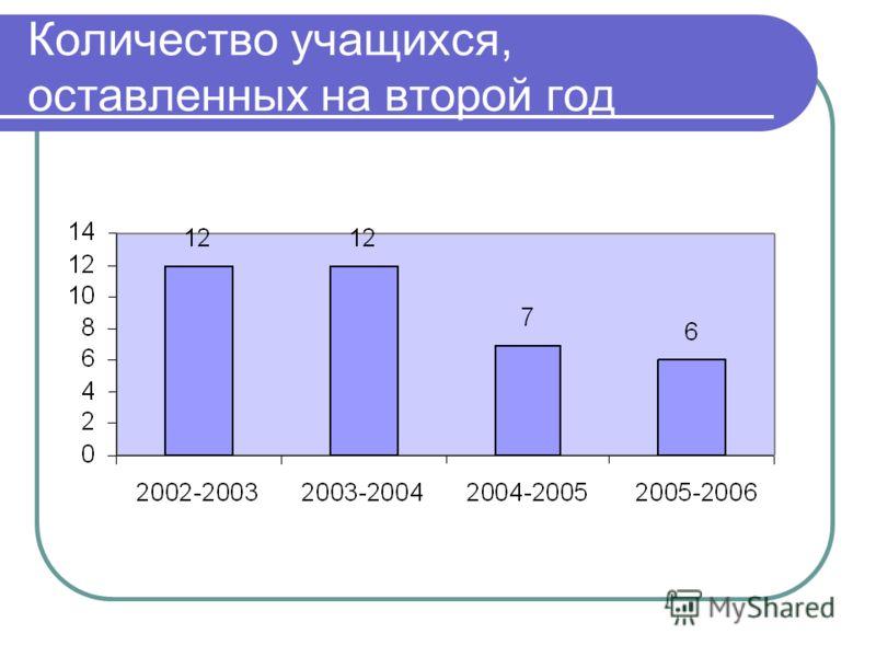 Количество учащихся, оставленных на второй год