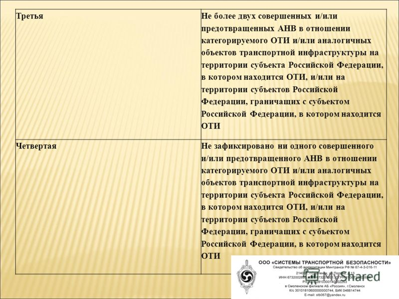 Третья Не более двух совершенных и/или предотвращенных АНВ в отношении категорируемого ОТИ и/или аналогичных объектов транспортной инфраструктуры на территории субъекта Российской Федерации, в котором находится ОТИ, и/или на территории субъектов Росс