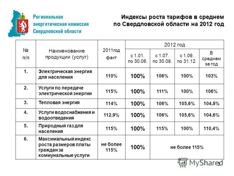 3 Индексы роста тарифов в среднем по Свердловской области на 2012 год п/п Наименование продукции (услуг) 2011год факт 2012 год с 1.01. по 30.06. с 1.07. по 30.08. с 1.09. по 31.12. В среднем за год 1.Электрическая энергия для населения 110% 100% 106%