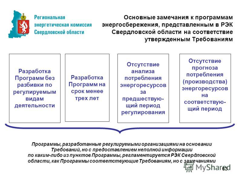 63 Основные замечания к программам энергосбережения, представленным в РЭК Свердловской области на соответствие утвержденным Требованиям Разработка Программ на срок менее трех лет Разработка Программ без разбивки по регулируемым видам деятельности Отс