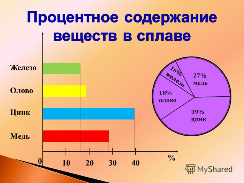 0 20103040 % Железо Олово Цинк Медь 39% цинк 27% медь 16% железо 18% олово