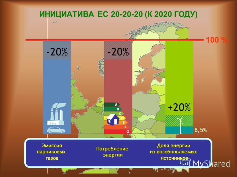 ИНИЦИАТИВА ЕС 20-20-20 (К 2020 ГОДУ) Эмиссия парниковых газов Потребление энергии Доля энергии из возобновляемых источников -20% +20% 8,5% +20% 100 %