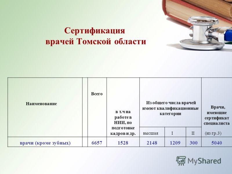 Сертификация врачей Томской области в т.ч на работе в НИИ, по подготовке кадров и др. Из общего числа врачей имеют квалификационные категории Врачи, имеющие сертификат специалиста Всего Наименование высшая I II (из гр.3) врачи (кроме зубных)665715282