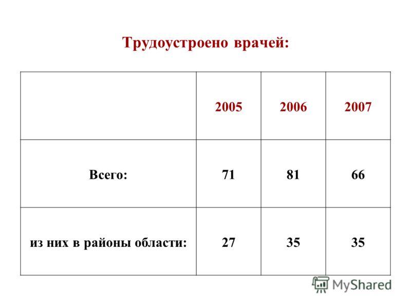Трудоустроено врачей: 200520062007 Всего:718166 из них в районы области:2735