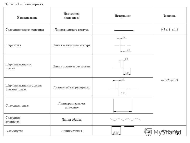 9 Таблица 1 – Линии чертежа Наименование Назначение (основное) НачертаниеТолщина Сплошная толстая основнаяЛиния видимого контура0,5 S 1,4 ШтриховаяЛиния невидимого контура от S/2 до S/3 Штрихпунктирная тонкая Линии осевые и центровые Штрихпунктирная