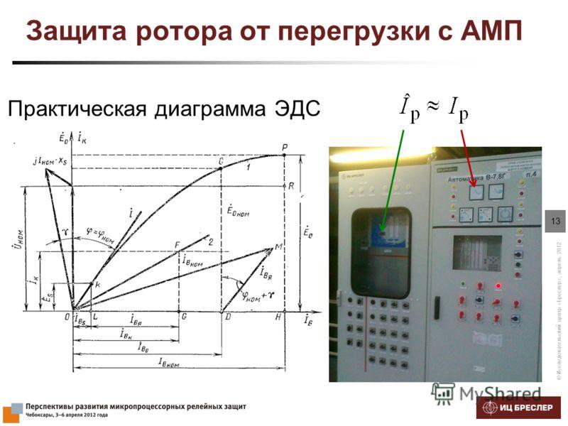 © Исследовательский центр «Бреслер», апрель 2012 13 Защита ротора от перегрузки с АМП Практическая диаграмма ЭДС
