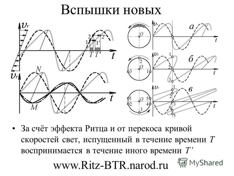 Вспышки новых За счёт эффекта Ритца и от перекоса кривой скоростей свет, испущенный в течение времени T воспринимается в течение иного времени T www.Ritz-BTR.narod.ru