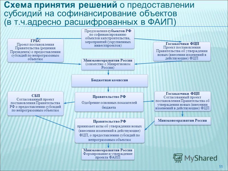 11 Схема принятия решений о предоставлении субсидий на софинансирование объектов (в т.ч.адресно расшифрованных в ФАИП) Предложения субъектов РФ по софинансированию объектов капстроительства, мероприятий (укрупненных инвестпроектов) Минэкономразвития