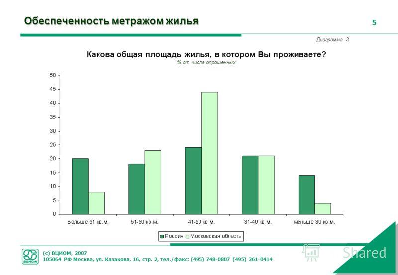 (с) ВЦИОМ, 2007 105064 РФ Москва, ул. Казакова, 16, стр. 2, тел./факс: (495) 748-0807 (495) 261-0414 5 Обеспеченность метражом жилья Какова общая площадь жилья, в котором Вы проживаете? % от числа опрошенных Диаграмма 3