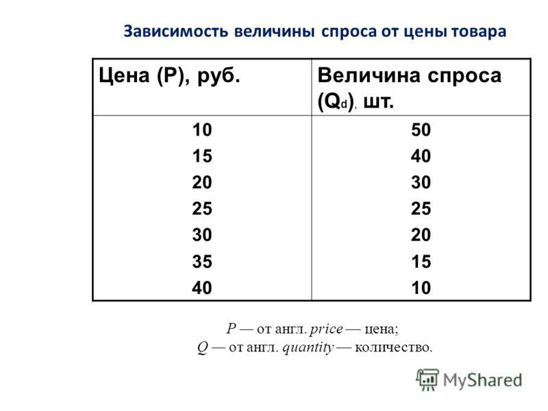 Цена (Р), руб.Величина спроса (Q d ), шт. 10 15 20 25 30 35 40 50 40 30 25 20 15 10 Зависимость величины спроса от цены товара Р от англ. price цена; Q от англ. quantity количество.