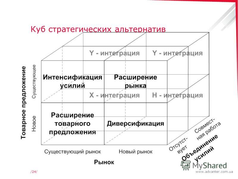 www.advanter.com.ua/24/ Куб стратегических альтернатив