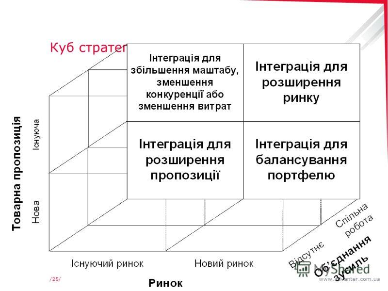 www.advanter.com.ua/25/ Куб стратегических альтернатив