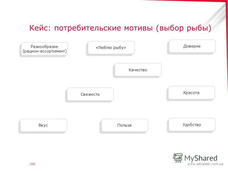 www.advanter.com.ua/35/ Кейс: потребительские мотивы (выбор рыбы) Разнообразие (рацион-ассортимент) Разнообразие (рацион-ассортимент) Вкус Свежесть Качество Доверие Польза Удобство Красота «Люблю рыбу»