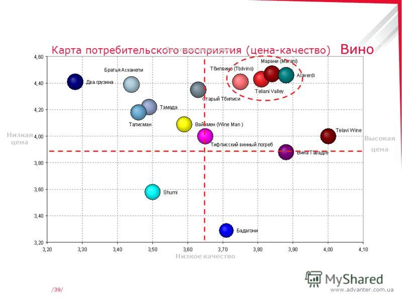 www.advanter.com.ua/39/ Карта потребительского восприятия (цена-качество) Вино Высокое качество Низкое качество Низкая цена Высокая цена