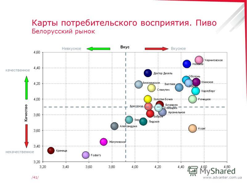 www.advanter.com.ua/41/ Карты потребительского восприятия. Пиво Белорусский рынок качественное некачественное ВкусноеНевкусное Качество Вкус