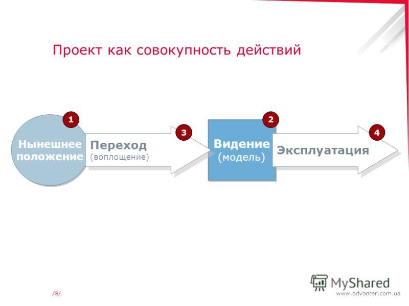 www.advanter.com.ua/8//8/ Проект как совокупность действий Нынешнее положение 1 Видение (модель) Видение (модель) 2 Переход (воплощение) 3 Эксплуатация 4
