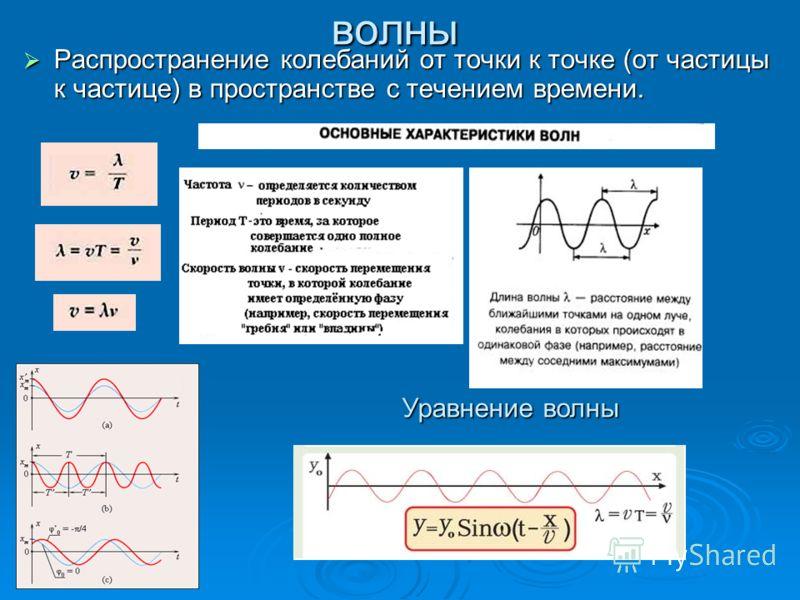 волны Распространение колебаний от точки к точке (от частицы к частице) в пространстве с течением времени. Распространение колебаний от точки к точке (от частицы к частице) в пространстве с течением времени. Уравнение волны