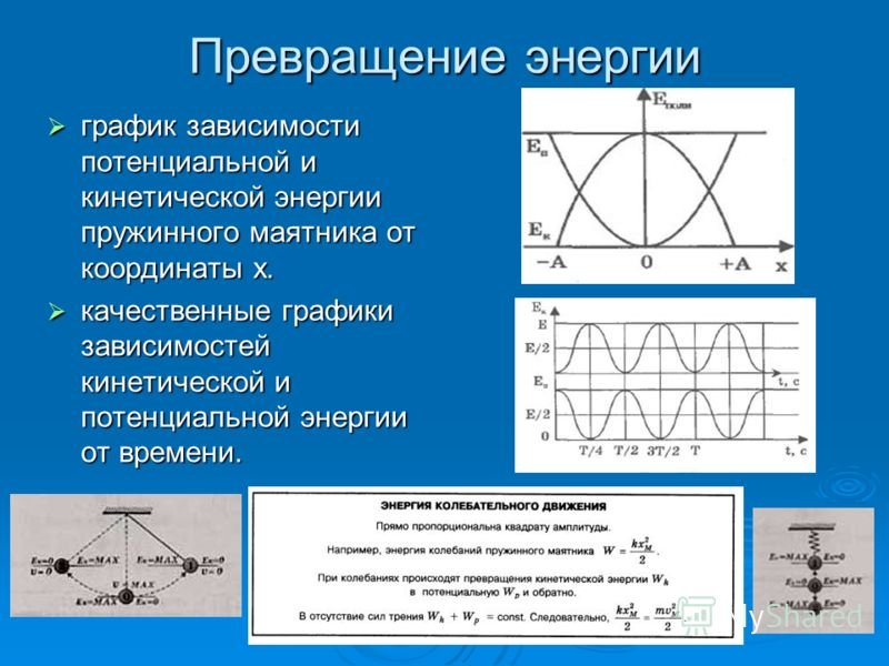 Превращение энергии график зависимости потенциальной и кинетической энергии пружинного маятника от координаты х. график зависимости потенциальной и кинетической энергии пружинного маятника от координаты х. качественные графики зависимостей кинетическ