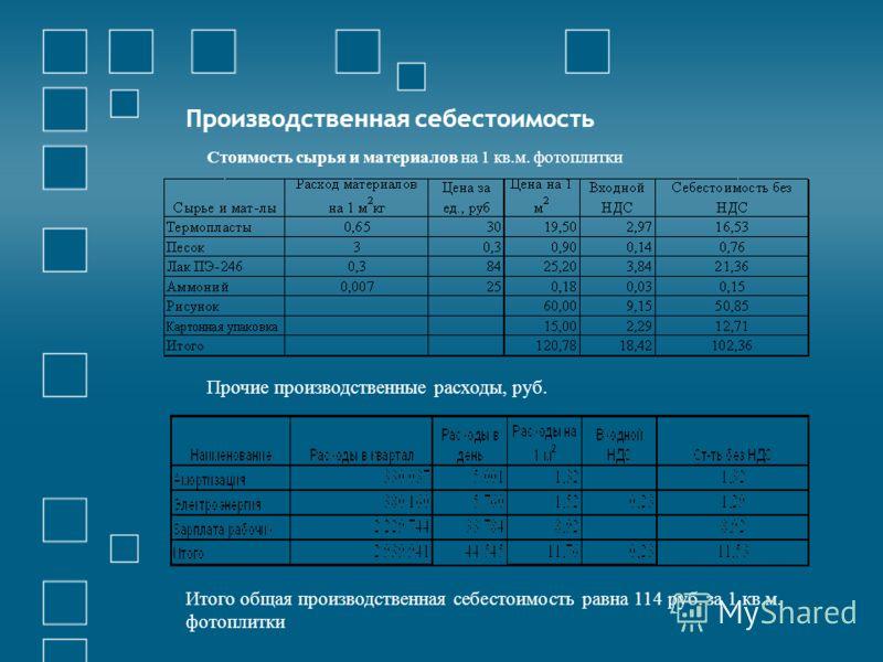 Производственная себестоимость Стоимость сырья и материалов на 1 кв.м. фотоплитки Прочие производственные расходы, руб. Итого общая производственная себестоимость равна 114 руб. за 1 кв.м. фотоплитки