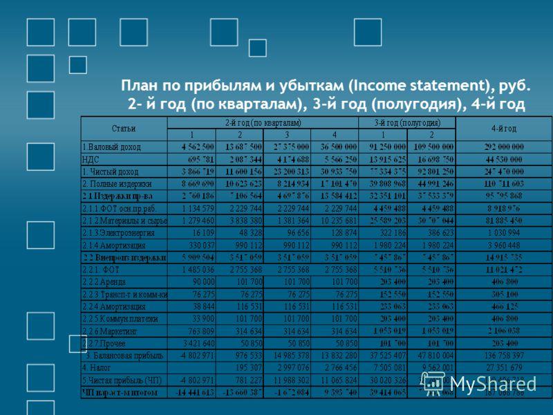 План по прибылям и убыткам (Income statement), руб. 2- й год (по кварталам), 3-й год (полугодия), 4-й год