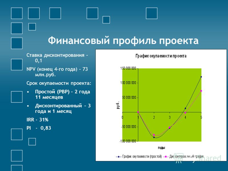 Финансовый профиль проекта Ставка дисконтирования – 0,1 NPV (конец 4-го года) – 73 млн.руб. Срок окупаемости проекта: Простой (PBP) – 2 года 11 месяцев Дисконтированный – 3 года и 1 месяц IRR - 31% PI - 0,83