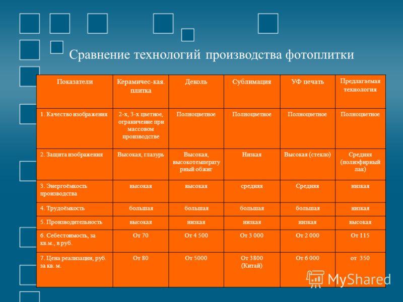 ПоказателиКерамичес-кая. плитка ДекольСублимацияУФ печать Предлагаемая технология 1. Качество изображения2-х, 3-х цветное, ограничение при массовом производстве Полноцветное 2. Защита изображенияВысокая, глазурьВысокая, высокотемперату рный обжиг Низ