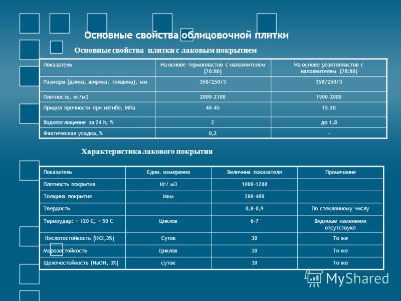 Основные свойства облицовочной плитки ПоказательНа основе термопластов с наполнителем (20:80) На основе реактопластов с наполнителем (20:80) Размеры (длина, ширина, толщина), мм350/250/3 Плотность, кг/м32000-21001900-2000 Придел прочности при изгибе,