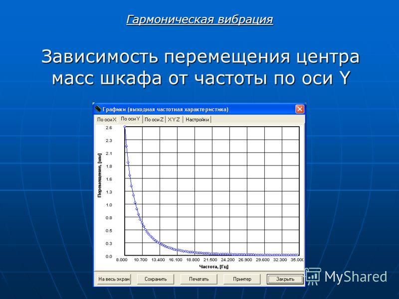 Зависимость перемещения центра масс шкафа от частоты по оси Y Гармоническая вибрация