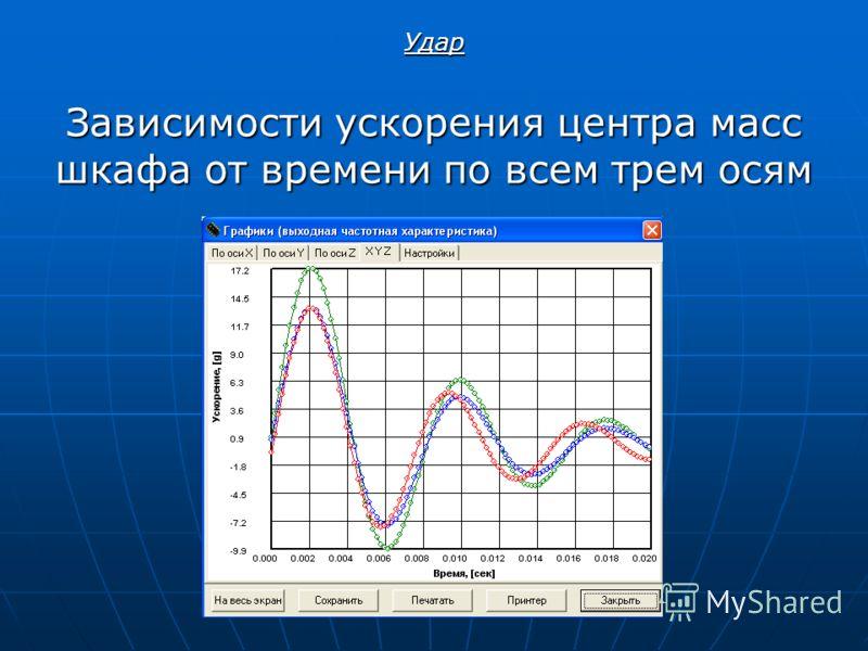 Зависимости ускорения центра масс шкафа от времени по всем трем осям Удар