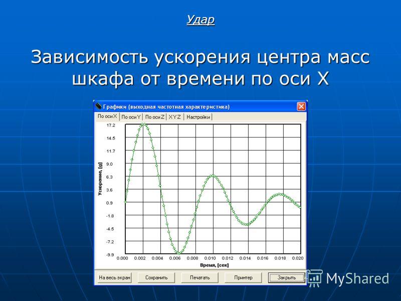 Зависимость ускорения центра масс шкафа от времени по оси X Удар