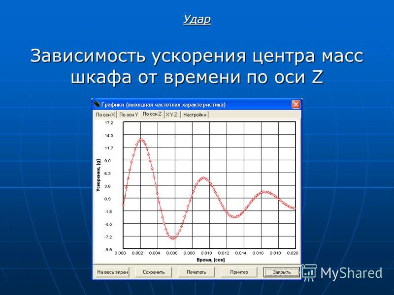Зависимость ускорения центра масс шкафа от времени по оси Z Удар