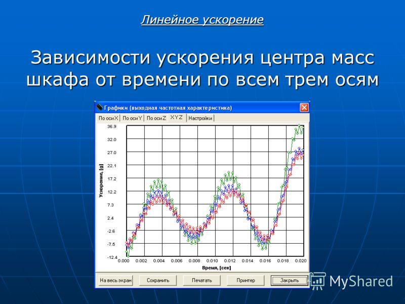 Зависимости ускорения центра масс шкафа от времени по всем трем осям Линейное ускорение