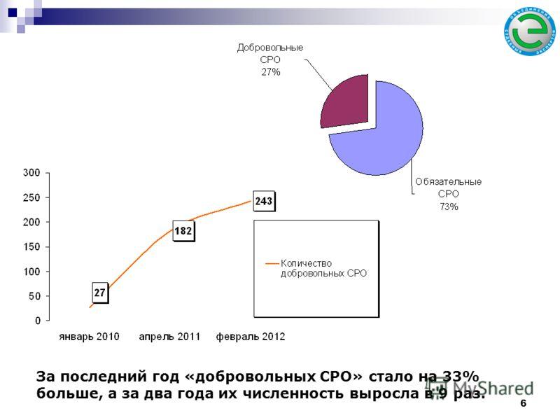 За последний год «добровольных СРО» стало на 33% больше, а за два года их численность выросла в 9 раз. 6