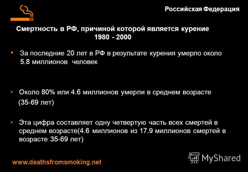 Смертность в РФ, причиной которой является курение 1980 - 2000 Около 80% или 4.6 миллионов умерли в среднем возрасте (35-69 лет) Эта цифра составляет одну четвертую часть всех смертей в среднем возрасте(4.6 миллионов из 17.9 миллионов смертей в возра