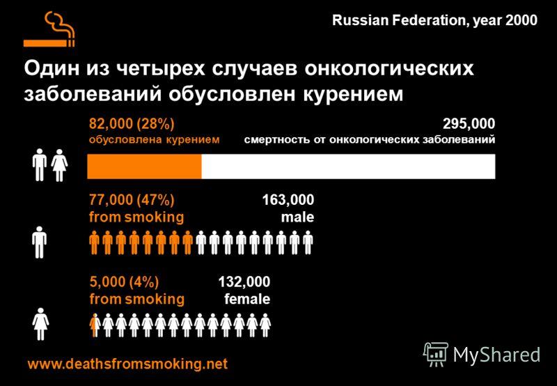 295,000 смертность от онкологических заболеваний Один из четырех случаев онкологических заболеваний обусловлен курением Russian Federation, year 2000 82,000 (28%) обусловлена курением 163,000 male 77,000 (47%) from smoking www.deathsfromsmoking.net 1
