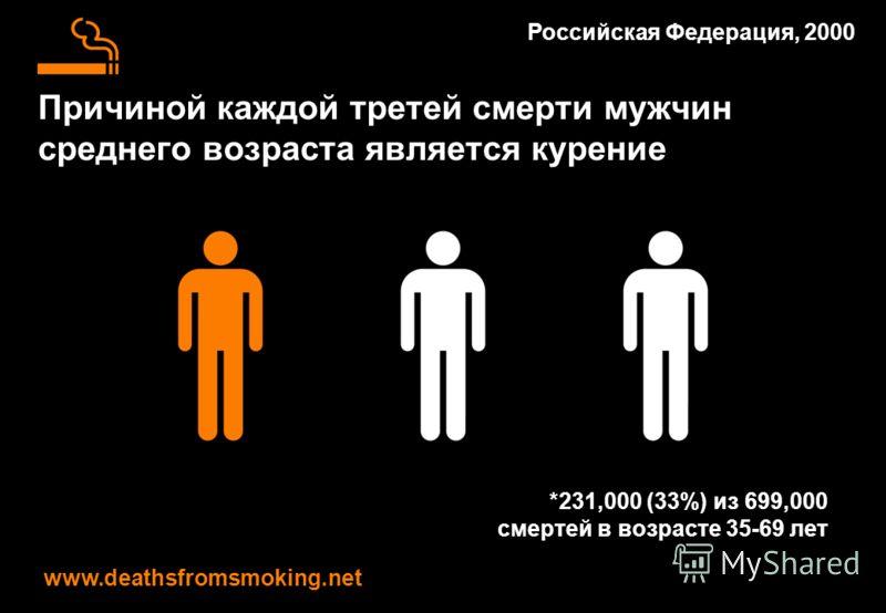 Причиной каждой третей смерти мужчин среднего возраста является курение www.deathsfromsmoking.net Российская Федерация, 2000 *231,000 (33%) из 699,000 смертей в возрасте 35-69 лет