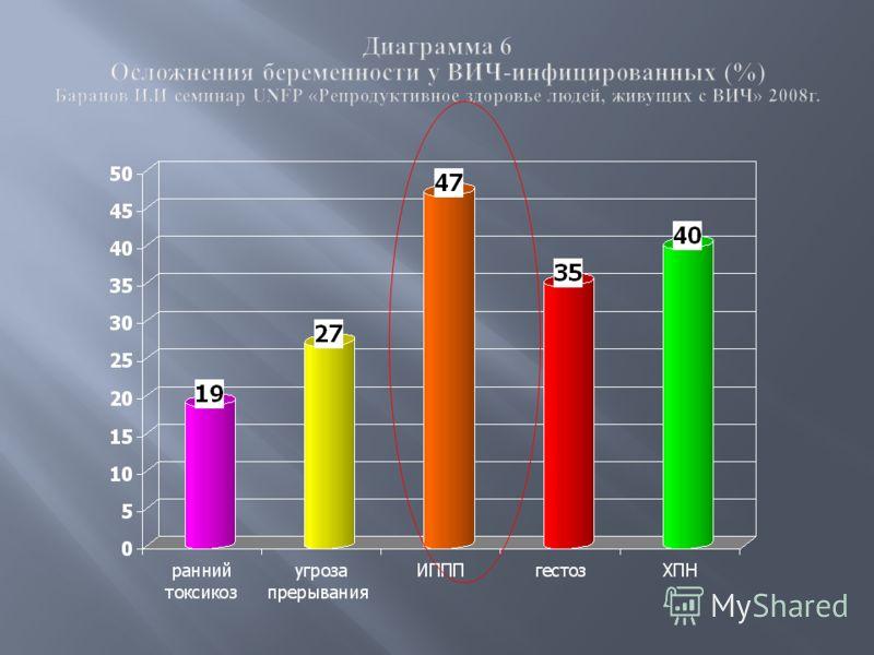 Диаграмма 6 Осложнения беременности у ВИЧ-инфицированных (%) Баранов И.И семинар UNFP «Репродуктивное здоровье людей, живущих с ВИЧ» 2008г.