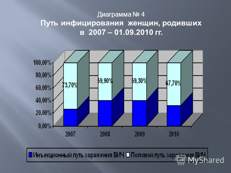 Диаграмма 4 Путь инфицирования женщин, родивших в 2007 – 01.09.2010 гг.