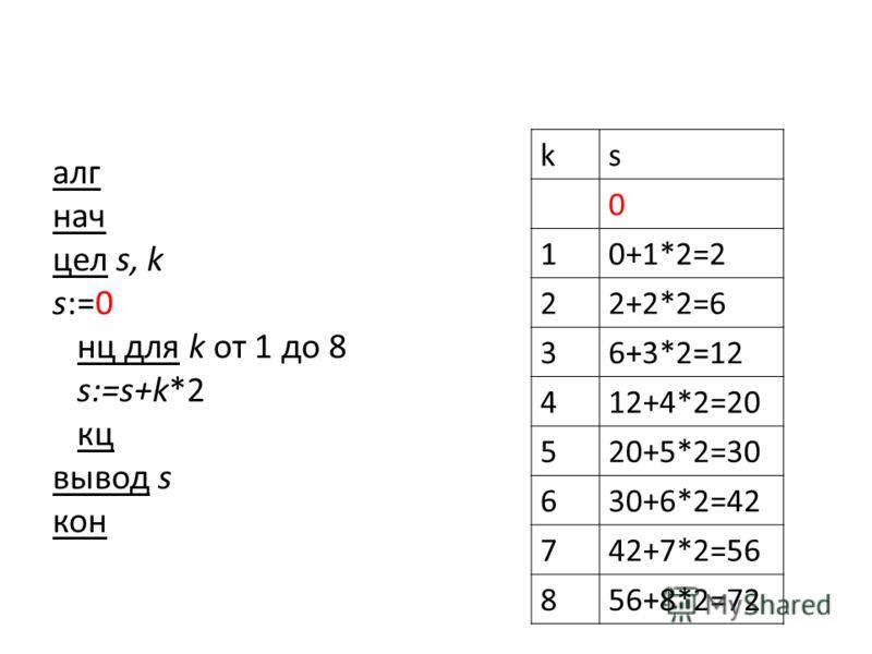 алг нач цел s, k s:=0 нц для k от 1 до 8 s:=s+k*2 кц вывод s кон ks 0 10+1*2=2 22+2*2=6 36+3*2=12 412+4*2=20 520+5*2=30 630+6*2=42 742+7*2=56 856+8*2=72