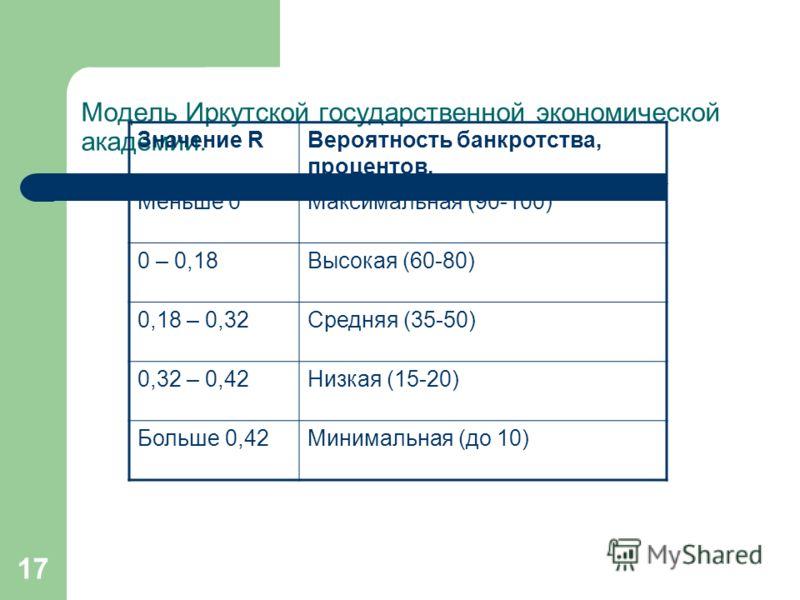 17 Модель Иркутской государственной экономической академии. Значение RВероятность банкротства, процентов. Меньше 0Максимальная (90-100) 0 – 0,18Высокая (60-80) 0,18 – 0,32Средняя (35-50) 0,32 – 0,42Низкая (15-20) Больше 0,42Минимальная (до 10)